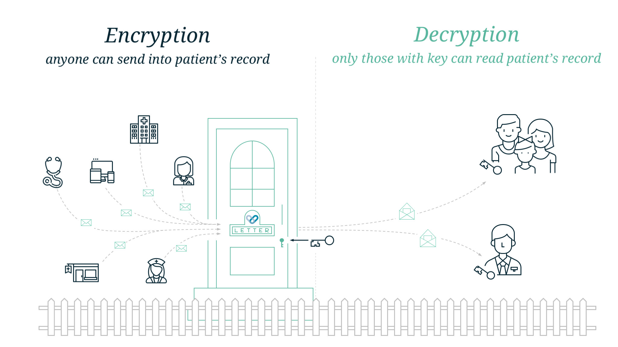 Speeding up PKB's decryption and upgrading encryption – Patients