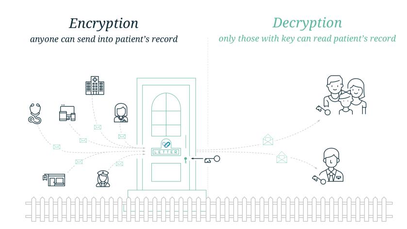 Encryption Decryption